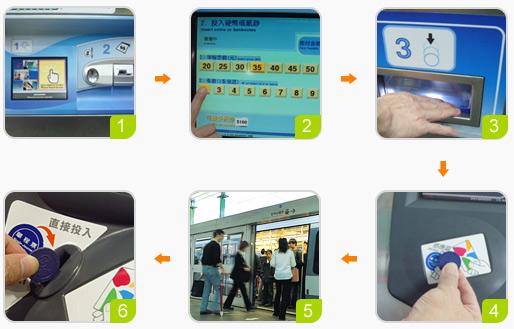 步驟1:到自動購票機購買車票。步驟2:輸入目的地及張數。步驟3:投入錢幣後取出車票。步驟4:感應車票進入月臺閘門。步驟5:排隊依序上車。步驟6:抵達目的車站投入感應車票出站